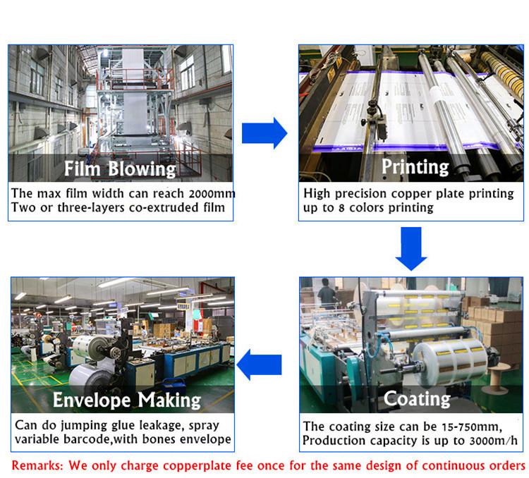 Production Process for Packing List Envelope