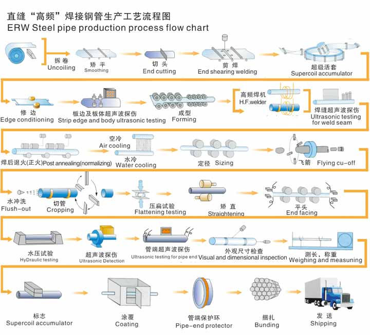 Erw Hfw Process Weifang East Pipe Industry Technical Co