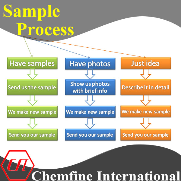 Flow chart-Sample process