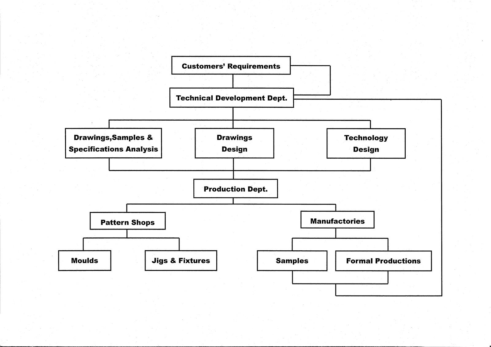 R & D Flow Chart