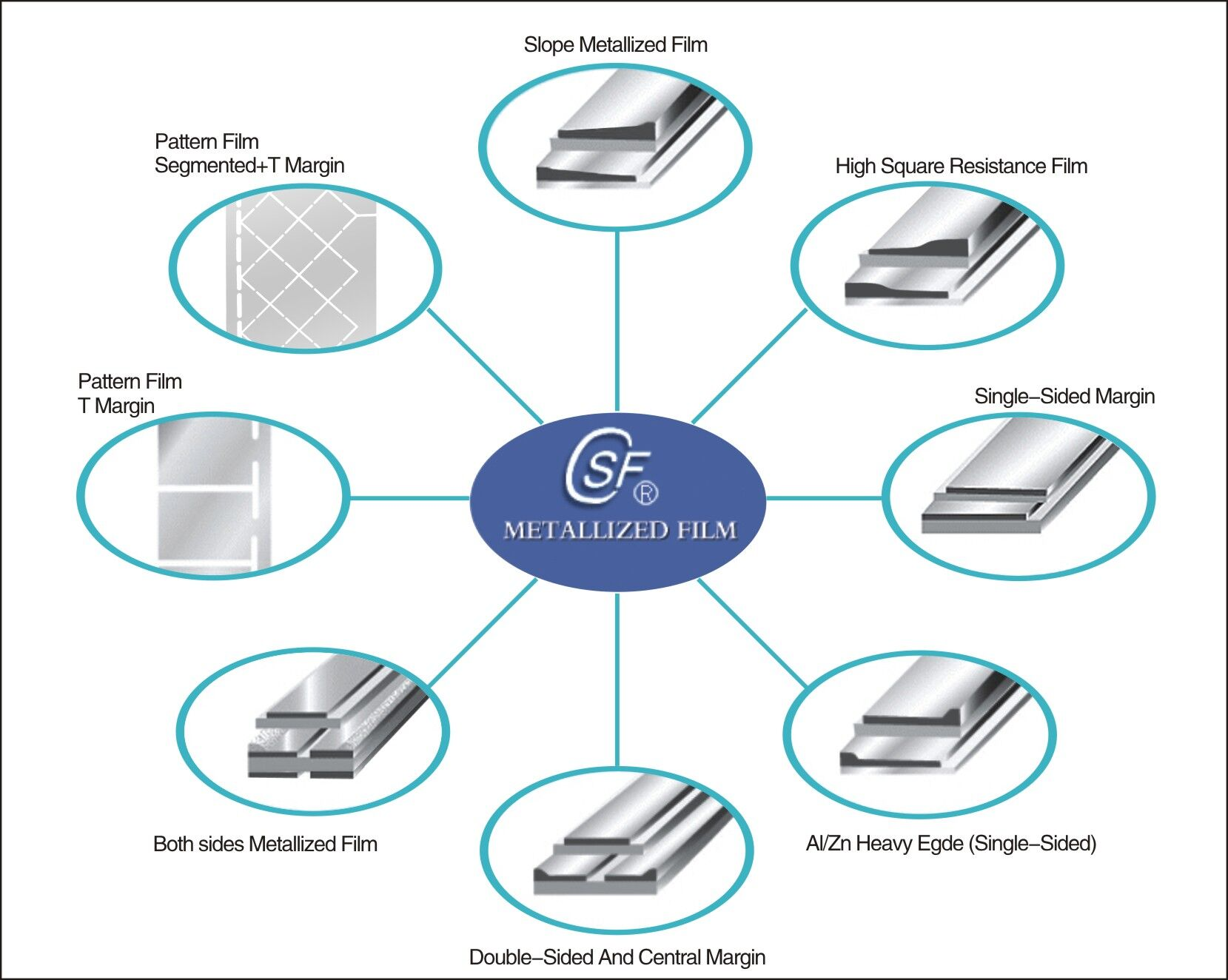 types of metallized layer