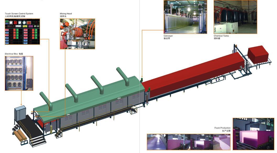 Cnc continuous foaming machine