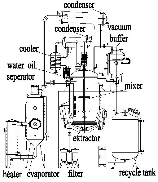 structure of the herb extractor