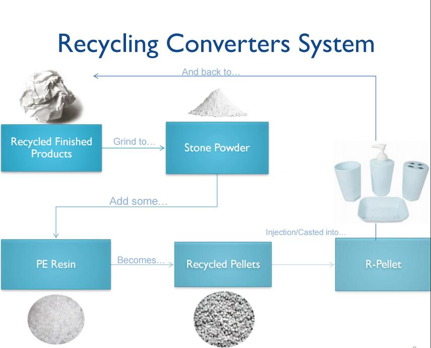 Recycling Converters System