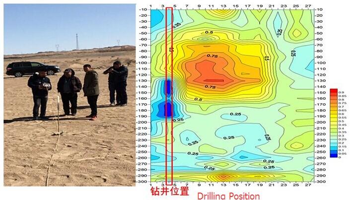 Case Diagram of Alashan, Neimeng--Underground Water Detector