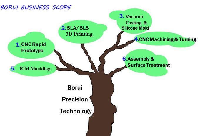 Business Scope