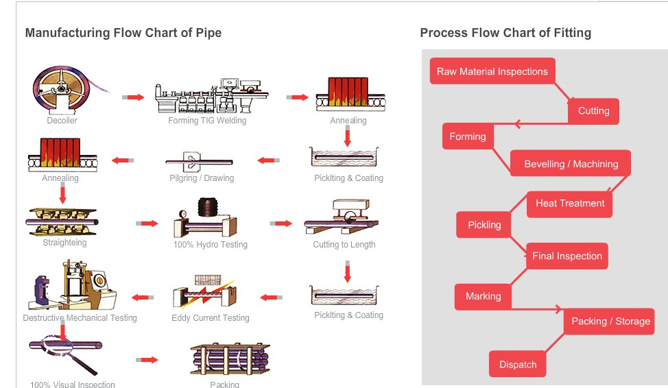 Flow Chart Of Pipe