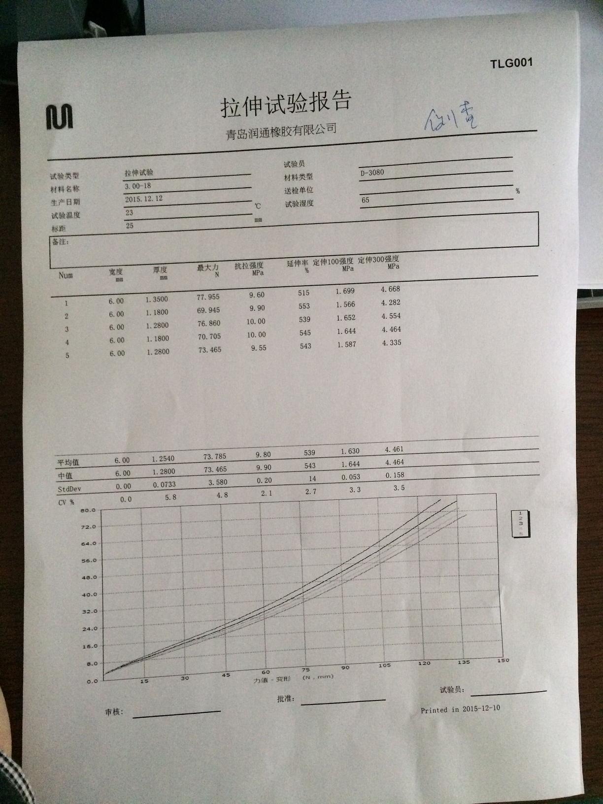 300-18 tube testing report