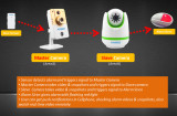 Useful Master Slave Video Surveillance Functio
