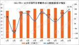 Analysis of China′s auto parts export data in 1-10 2017: exports increased by 7.7%