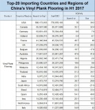 Top-20 Importing Countries and Regions of China′s Vinyl Plank Flooring in H1 2017