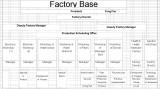 Factory′s Organization Chart
