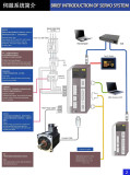 BRIEF INTRODUCTION OF SERVO SYSTEM