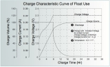 Charge Characteristic Curve of Float Use