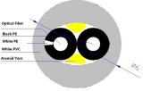 communication plastic optical cable