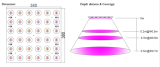 Design of led grow light model Myan-380380
