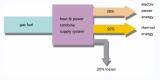 Combined heat & power supply (CHP) engineering