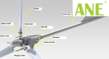 What kind of technologies does ANE apply for the wind turbine?