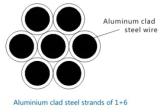 1+6 Aluminum Clad Steel Strand Wire