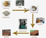 WPC Process