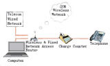 Application sketch map of Wireless & Fixed Network Access Router