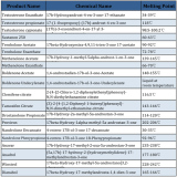 Steroids Quality Test Guide