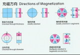 Magnetism Directions
