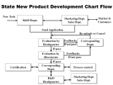 New product Development Chart Flow