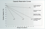 Capacity Reservation Curves