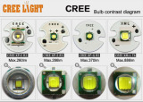 How to choose CREE LED?