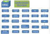 PCB QUALITY ASSURANCE FLOW CHART