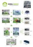 Waste Tire Recycling Plants Process Flow