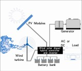 How does ANE ensure the small wind power system matching?