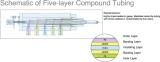 Schematic of Five-layer Compund Tubing