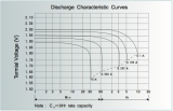 Discharge Charasteristic Curves