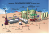 Waste Oil to diesel fast recycling oil distillation equipment
