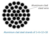 1+6+12+18 Aluminum Clad Steel Strand Wire
