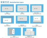 Related to the structure & installation type of LED panel