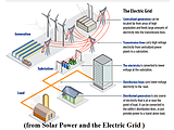 HOW DO SOLAR POWER WORK