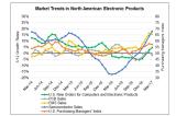 North American Electronics Leading Indicators Remain Positive