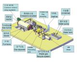Detailed work-flow pollution free pyrolysis machine