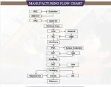 Manufacturing Flow chart