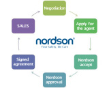 Nordson Agent System