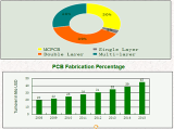 Development of turnover of Zapon 2008-2015
