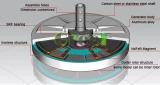 Axial Flux Permanent Magnet Generator