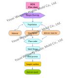 OEM Flow-chart