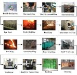 Investment Casting Prodction Prcess