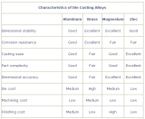 Characteristics of Die Casting Alloys