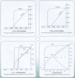 Magnetic Property Parameter