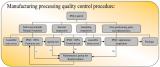 IPQC control.